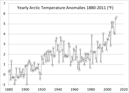 Arctic Temperature Anomalies  small